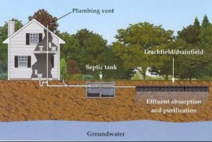 septic tank image - septic inspection fort worth texas